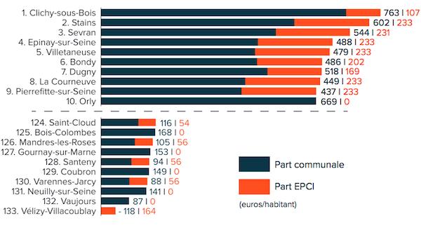 Dix premières et dix dernières communes de la future métropole en fonction de leurs dotations.