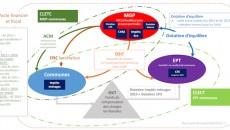 2016-2020 : flux financiers MGP-EPT-communes ex-EPCI. © Mission de préfiguration de la MGP